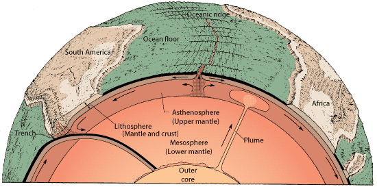 Earth's tectonic system
