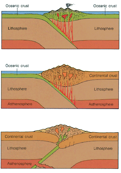 Geologic Processes at Convergent plate boundaries
