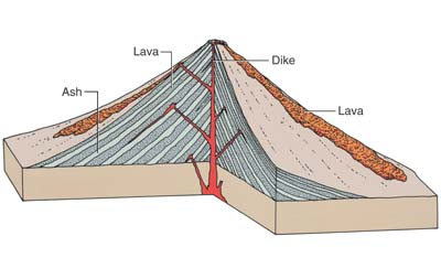 Structure Of A Volcano Pictures to pin on Pinterest