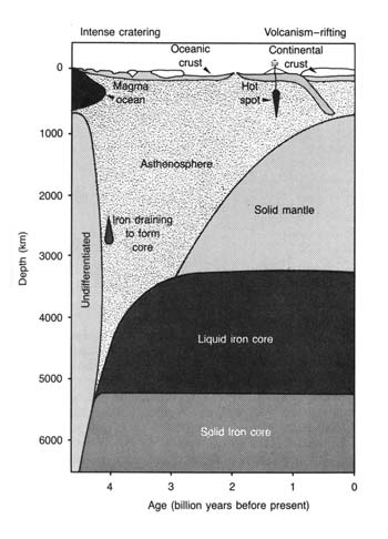 thermal history of Earth