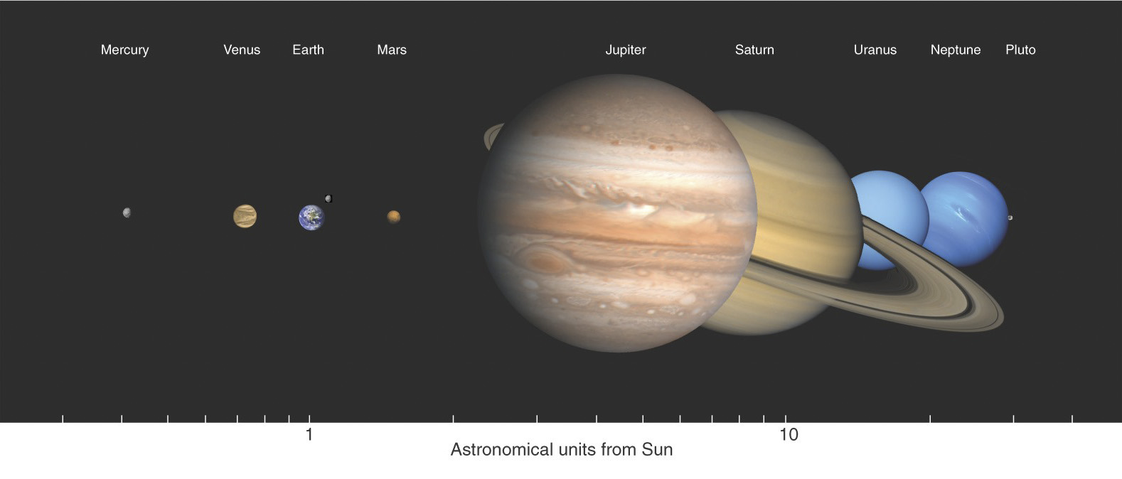 01sizesg figure 13 the relative sizes of the planetary bodies in the solar system are illustrated in these scale images the terrestrial planets along with the publicscrutiny Choice Image